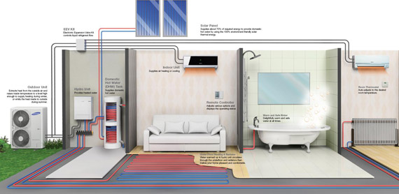 Aerotermia c mo funciona for Calefaccion por aerotermia