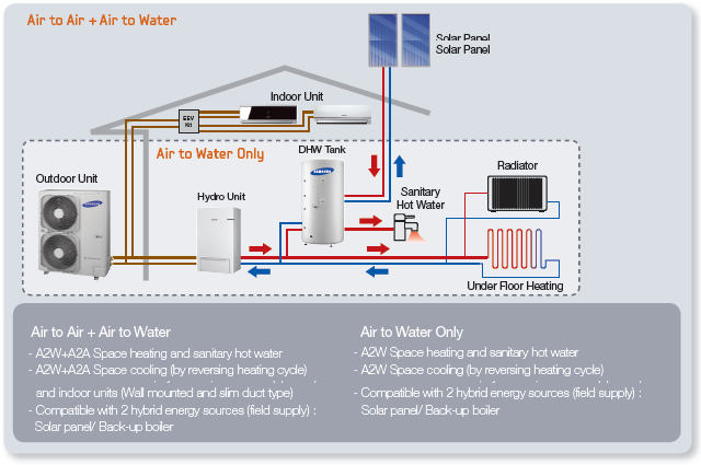 Bombas de calor suelo radiante samsung eco system for Instalacion de bomba de calor para piscinas