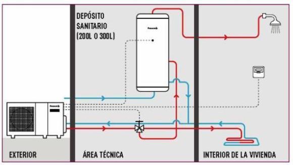 Bombas de calor aire agua para agua caliente - Bomba de calor ...