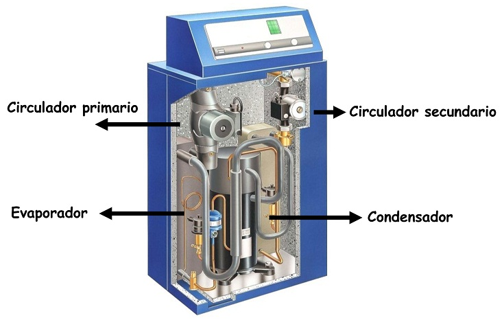 Que es una bomba de calor geotermica - Bomba de calor geotermica precio ...