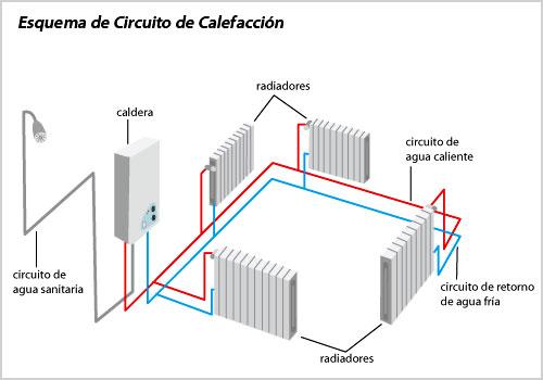 Sistemas de calefaccion ahorre en calefaccion tipos de - Radiadores de aire ...