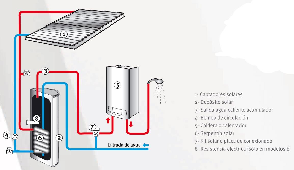 Placas solares termicas madrid energia solar termica for Placas solares para calentar agua