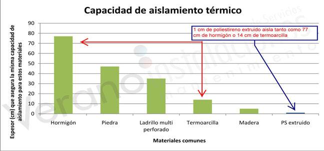 Correciones de aislamiento termico en viviendas - Tipos de aislamiento termico ...